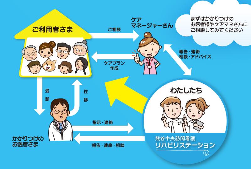 訪問看護の流れ